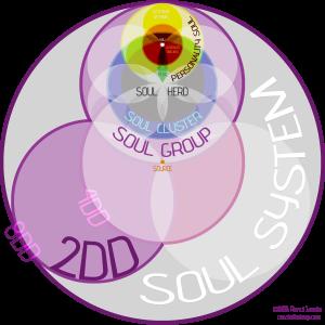 Soul System Map